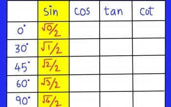 Cách để nhớ bảng công thức lượng giác bằng dễ dàng
